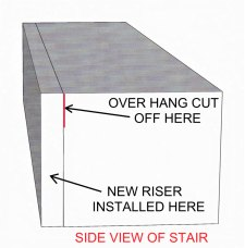 This photo shows how a new riser must fit flush to the stair