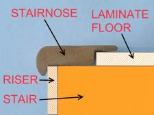 Here in this photo is how laminate stair nose is positioned