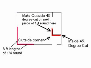 In this diagram we will cut the second piece of quarter round for the outside corner.